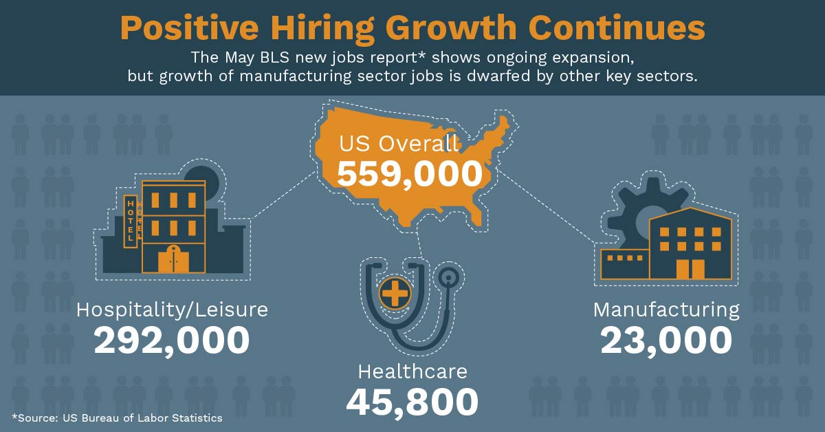 Positive Hiring Growth in the US Continues
